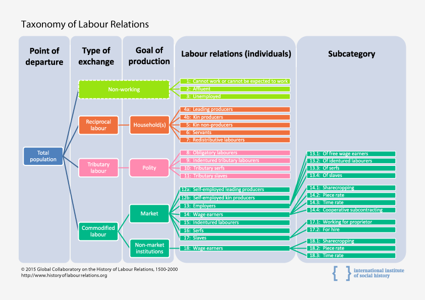 History of Labour Relations